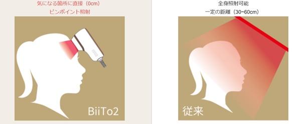 Biito2の照射距離