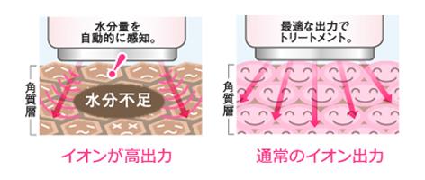 肌の乾燥している部分を見つけ、集中的に潤いを与える